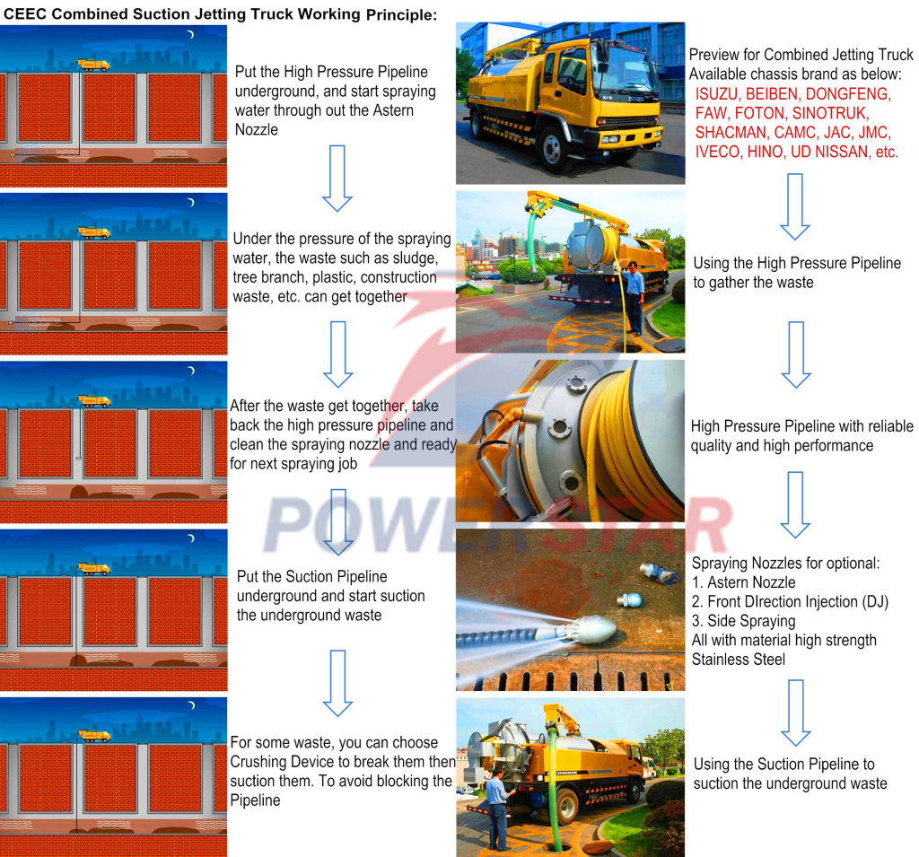 How to operation Combined sewer jetting and vacuum truck Isuzu brand?